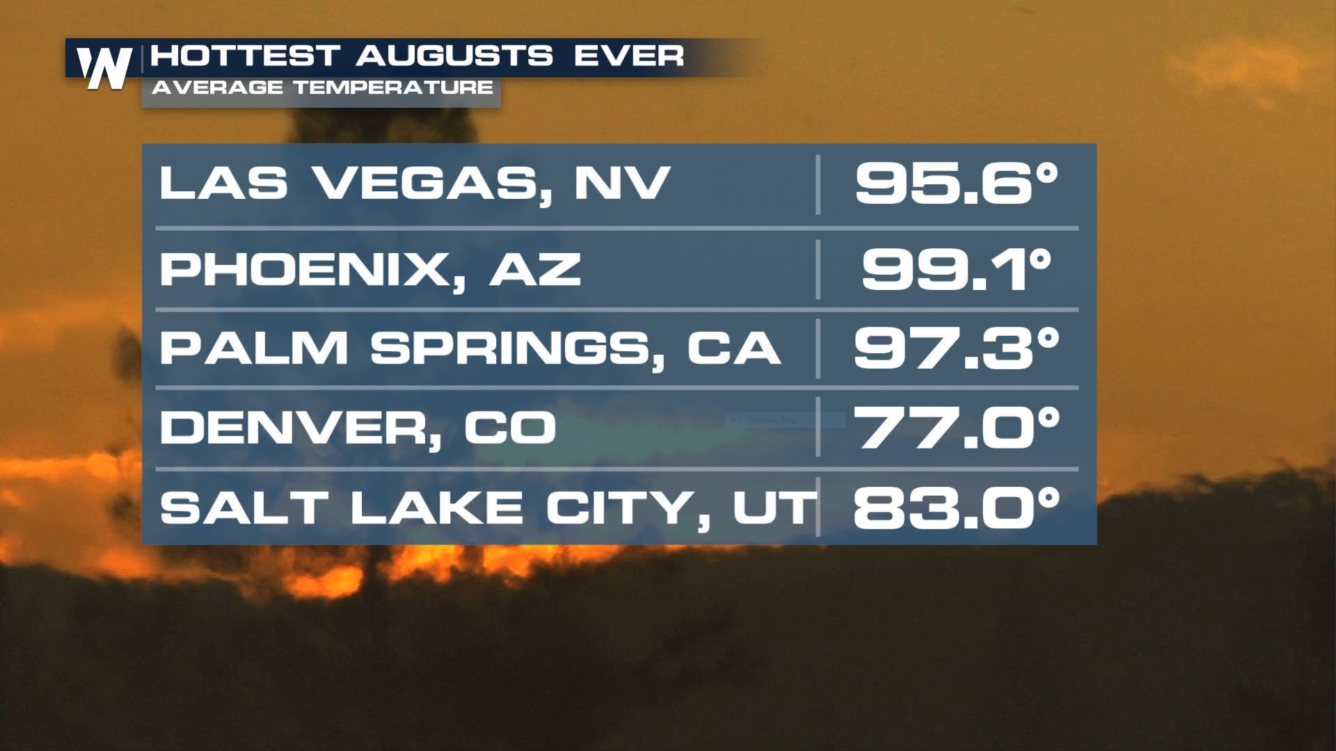 August brought record heat across the western US