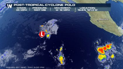 Polo Weakening in the Pacific