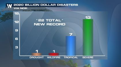 BREAKING: Record 22 Billion Dollar Disasters in 2020