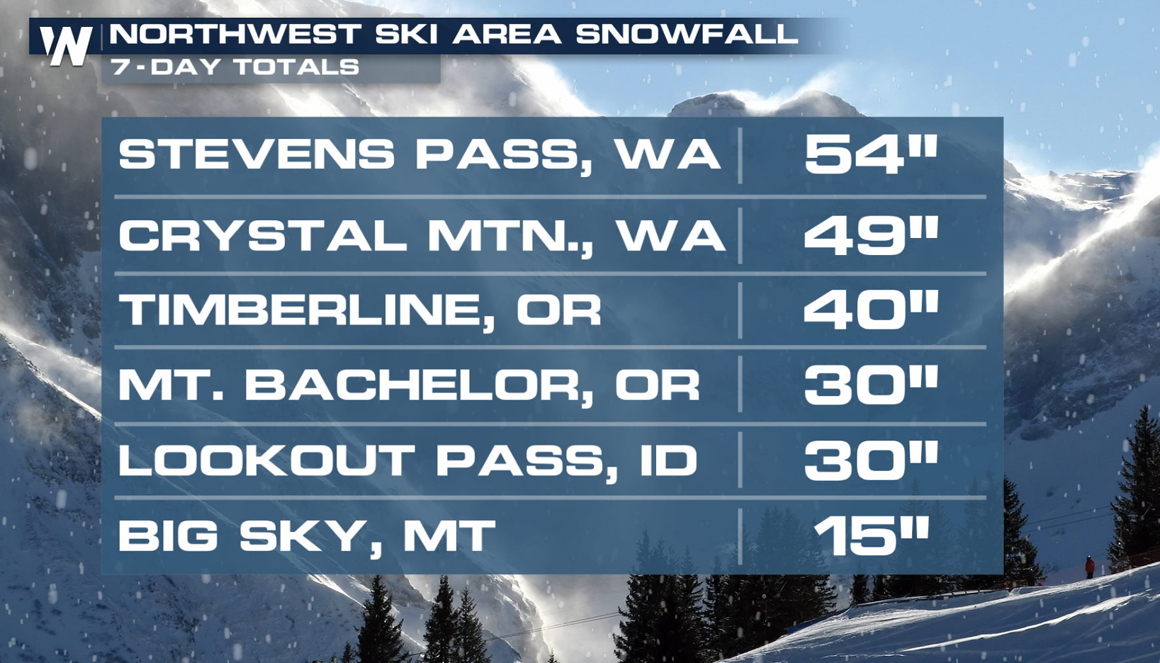 Additional Heavy Snow and Strong Winds Across the Northwest