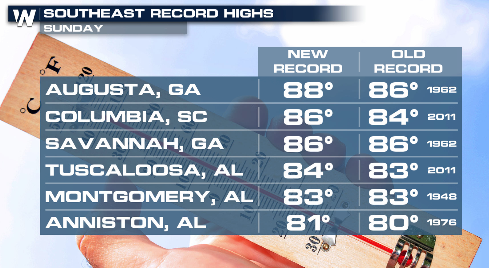 Record Highs in the Southeast