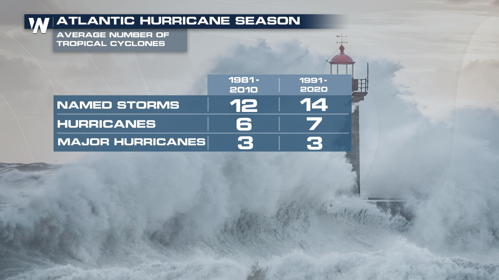 'Average' Atlantic Hurricane Season to Now Reflect More Storms