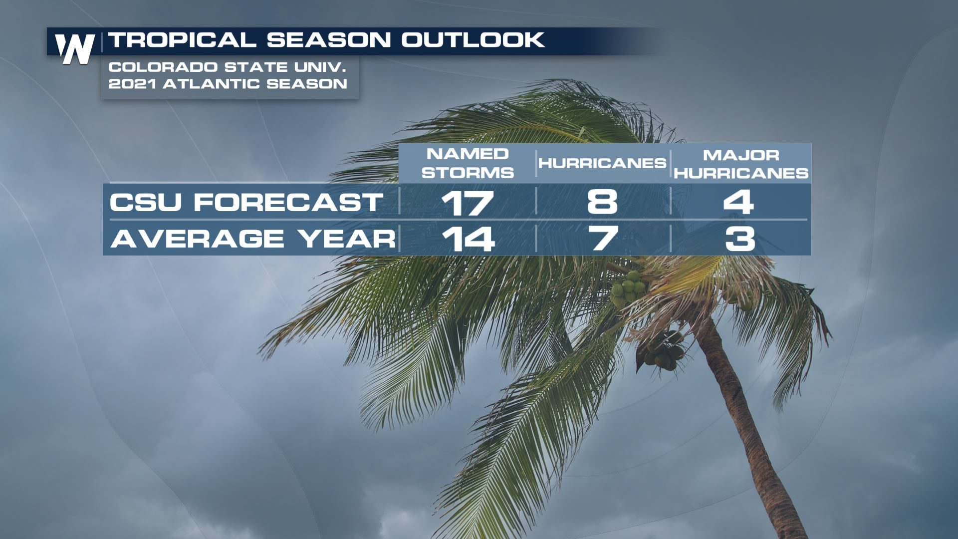 CSU Releases Initial Outlook for 2021 Atlantic Hurricane Season