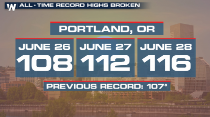 Preliminary Analysis Concludes Pacific Northwest Heat Wave was a 1,000-year event, Hopefully