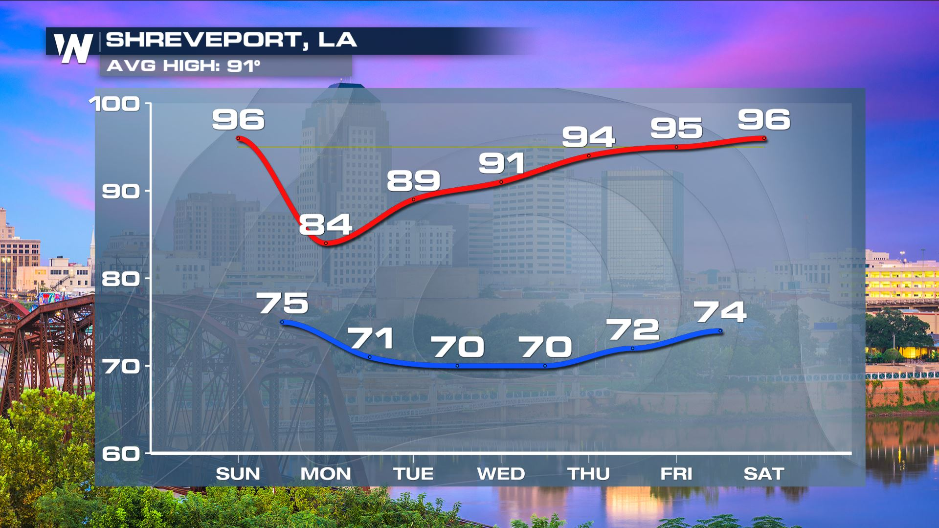 Temperature Swing Coming for the South