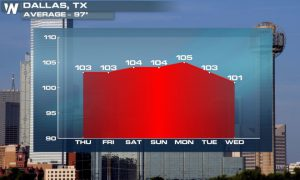 Texas to Be Thrown Into the Inferno