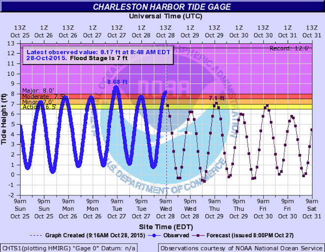 Charleston Flood Gage