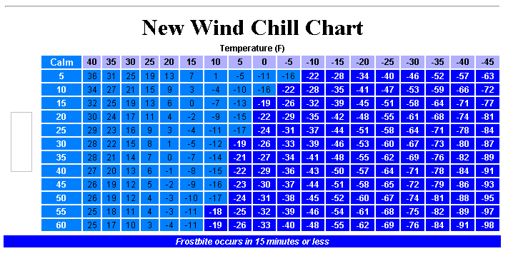 The Basic Idea Here Is That Wind Chill Expresses How Quickly