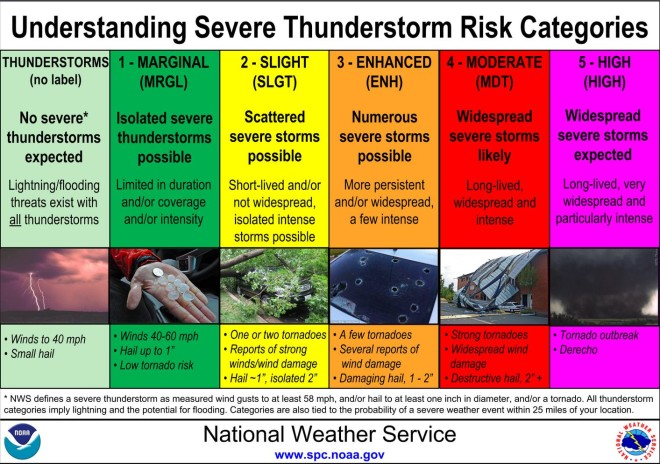 Photo courtesy of Storm Prediction Center